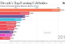 Photo of Ovo je lista najbogatijih slavnih ličnosti u protekloj deceniji